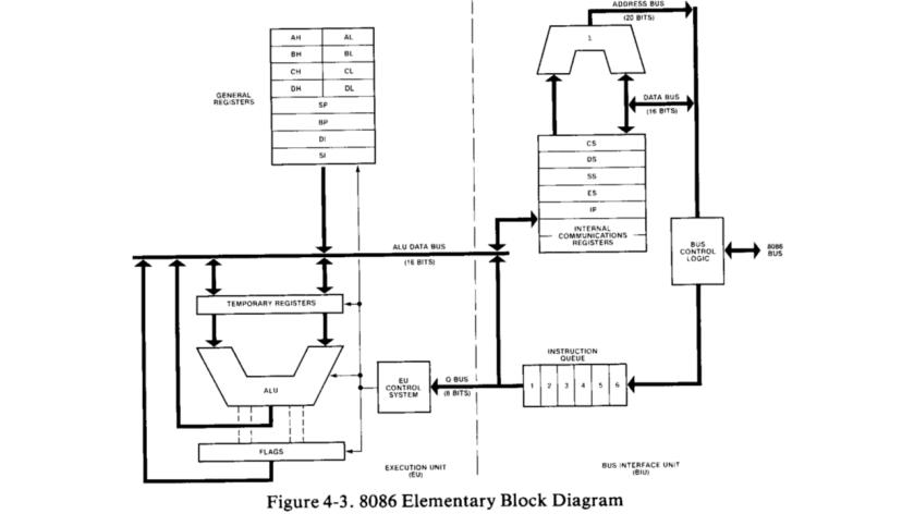 Architettura8086