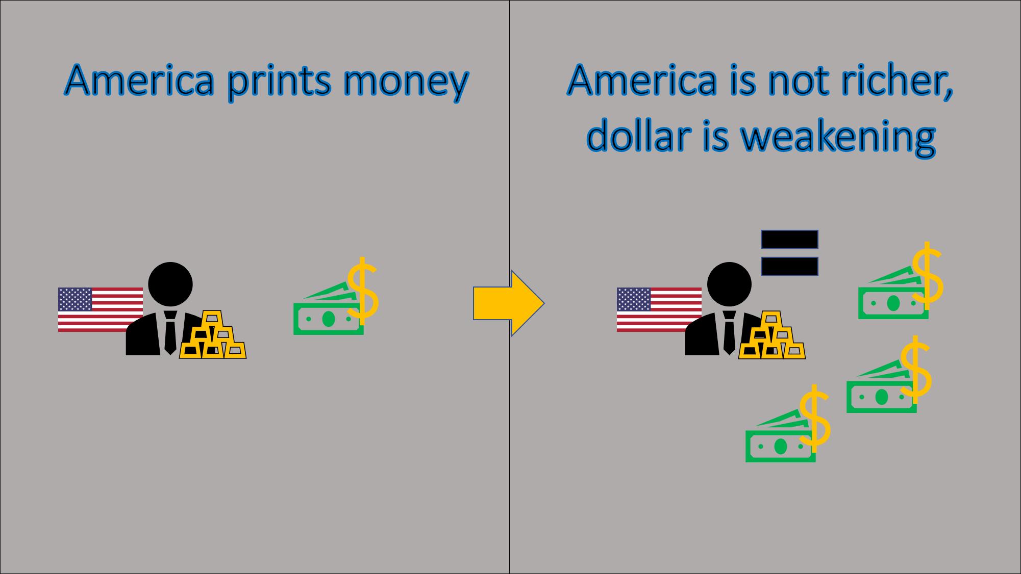 printing dollars