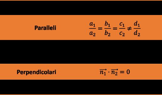 tabella piani